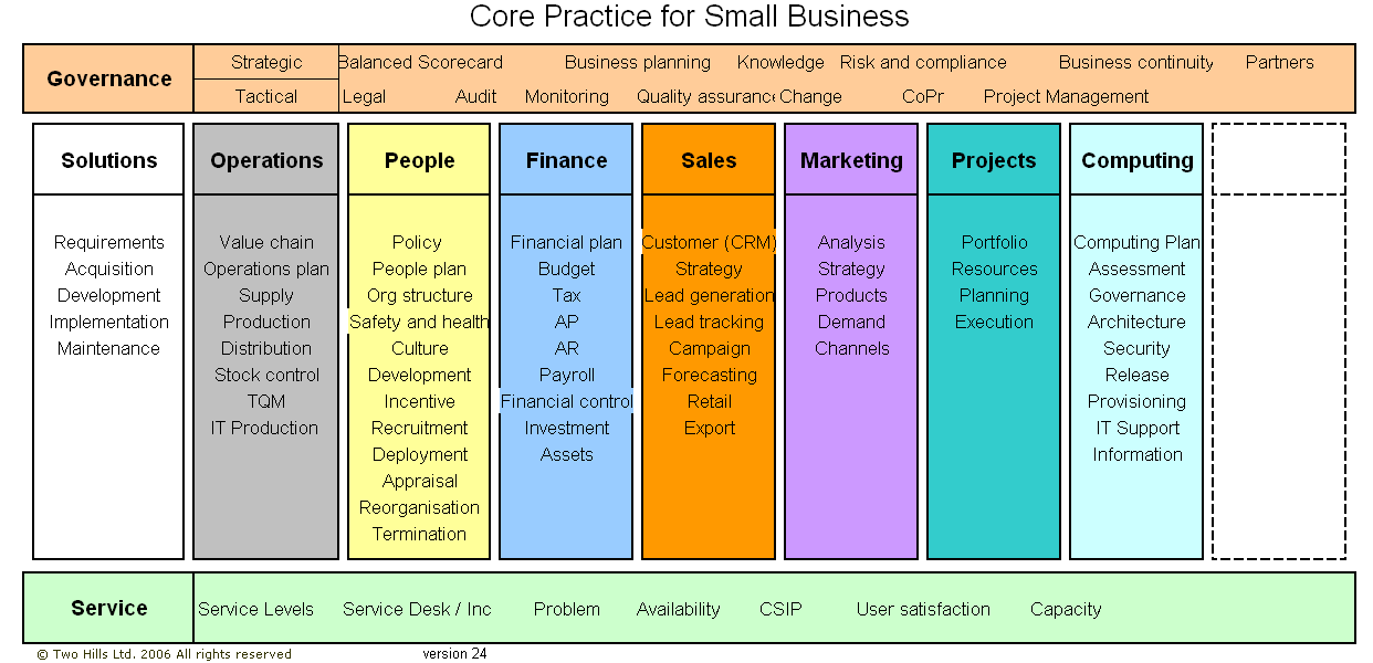 Core Practice business practices model