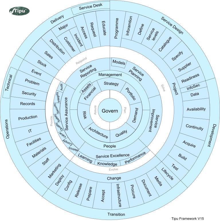Tipu Framework V15